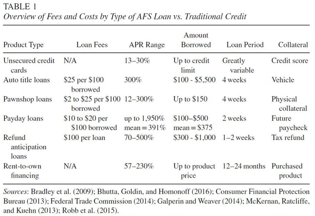 Alternative financial services in the time of coronavirus